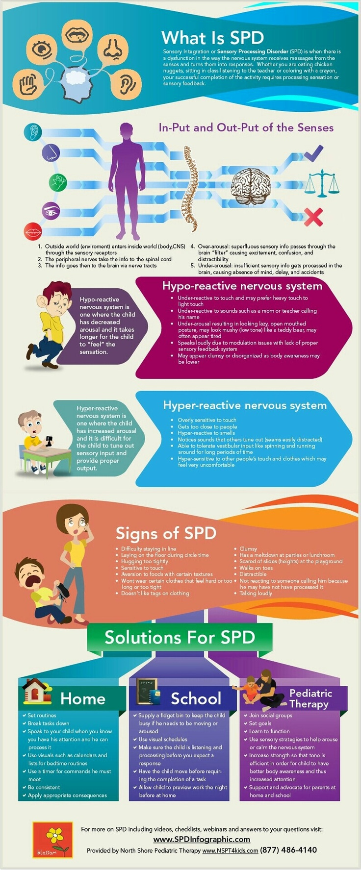 SPD....very interesting