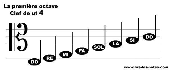Repésentation des notes de la première octave de la clef de Ut 4