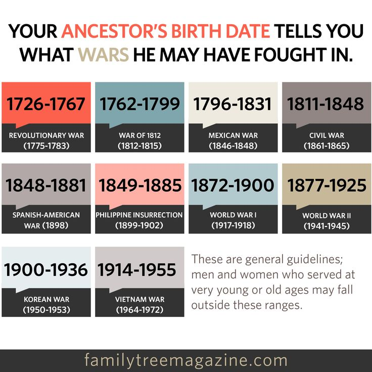 Genealogy research in military records: Your ancestor's birthdate tells you what wars he may have fought in.