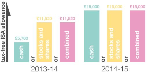 The government announced at Budget 2014 that from 1 July 2014, ISAs (Individual Savings Account) will be reformed into a new simpler product, the New ISA (NISA) with equal limits for cash, and stocks and shares.  From 1 July the NISA limit will be £15,000 - the biggest ever increase to ISA limits.
