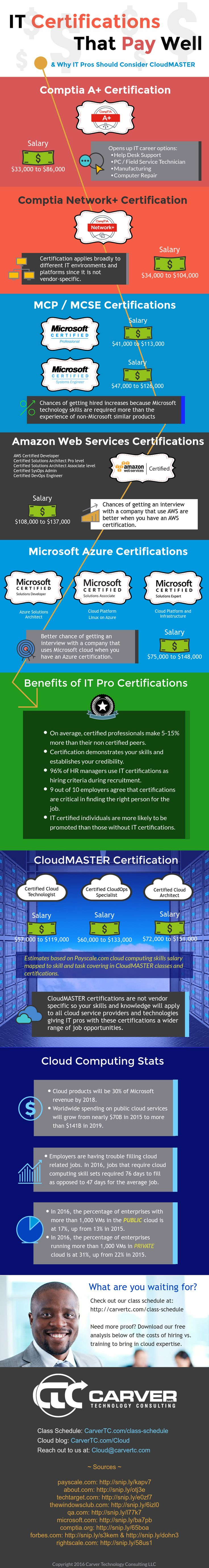 Why Get the CloudMASTER Cloud Certification? Pay and Career Options.