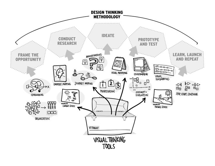 Design Thinking versus Visual Thinking: What's the Difference? | Insights | XPLANE