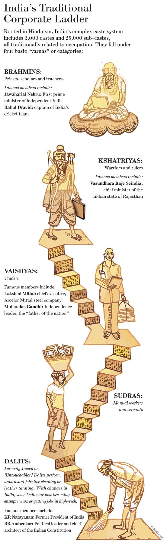 This is the caste system in India. My baap and Sassur were both part of the Brahmin caste. However, this does not always mean that we are the wealthiest. Both my family and my groom's family have stuggled with money all our lives.