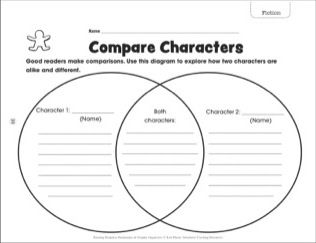 Compare Characters: Reading Response Bookmark & Graphic