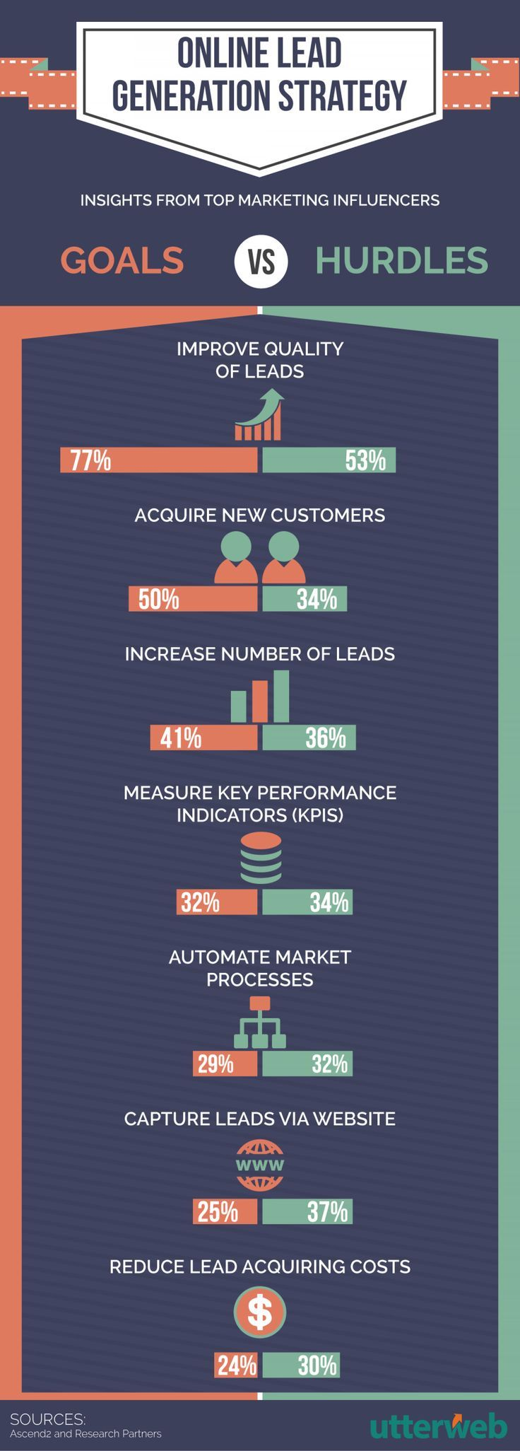 Online Lead Generation Strategy Infographic