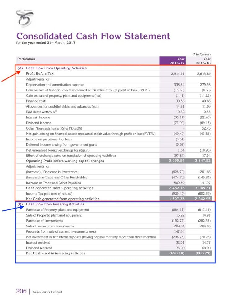 How to read Financial Statements of a Company? in 2020