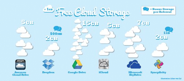 Which Free Cloud Storage Option is the Best?