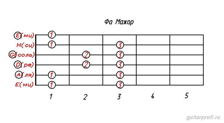 гамма фа мажор (табулатура для гитары)