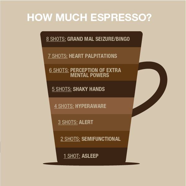 how much espresso?
