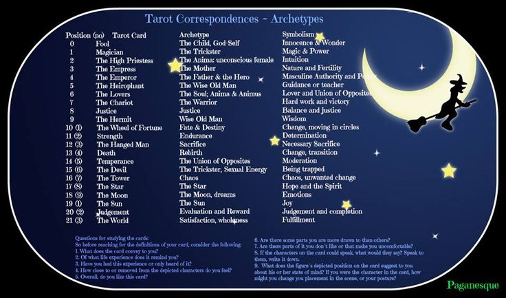 Tarot Correspondences and Archetypes  just love how this is laid out.