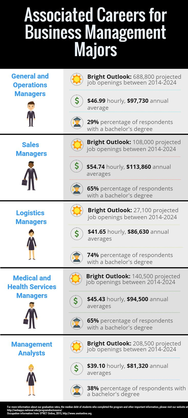 Associated Careers for Business Management Majors NAU