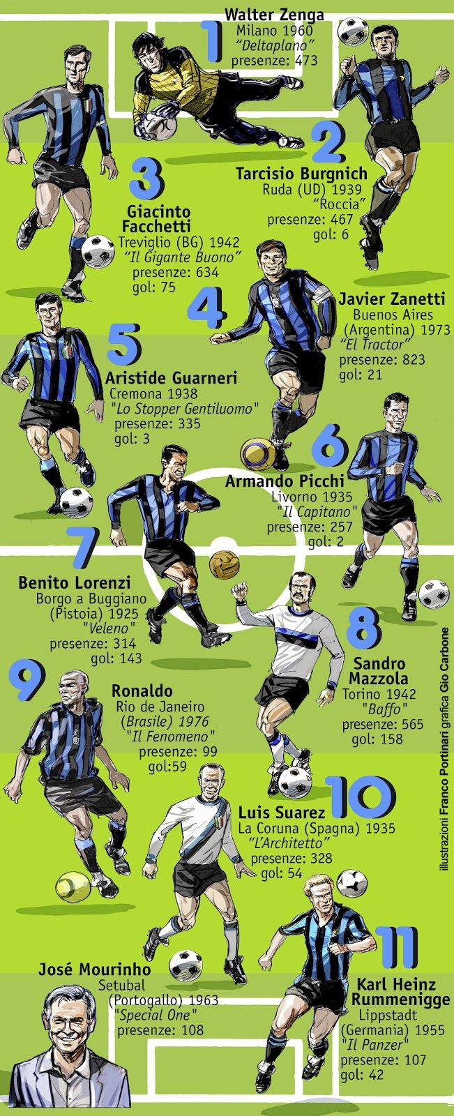 La squadra dei sogni #Inter   www.bauscia.it