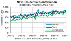 The U.S. Department of Housing and Urban Development and the U.S. Census Bureau jointly announced the following new residential construction statistics for December 2017. Building permits Privately owned housing units authorized by building permits in December were at a seasonally adjusted...  #mountaindemocrat #RealEstate #C14, #Printed