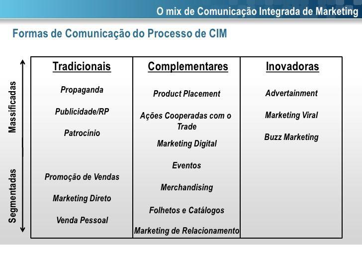O mix de Comunicação Integrada de Marketing      Formas de Comunicação do Processo de CIM             ...