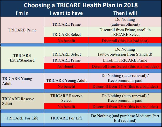 problems with tricare Several customer service issues are now affecting tricare beneficiaries in the  western us including call center wait times, processing.