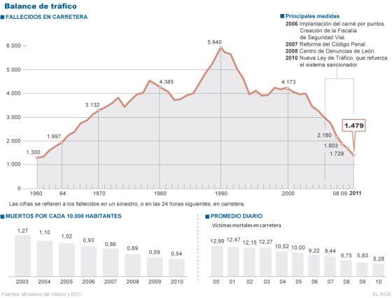 Fallecidos por accidente de tráfico en carretera. España, 1960-2011