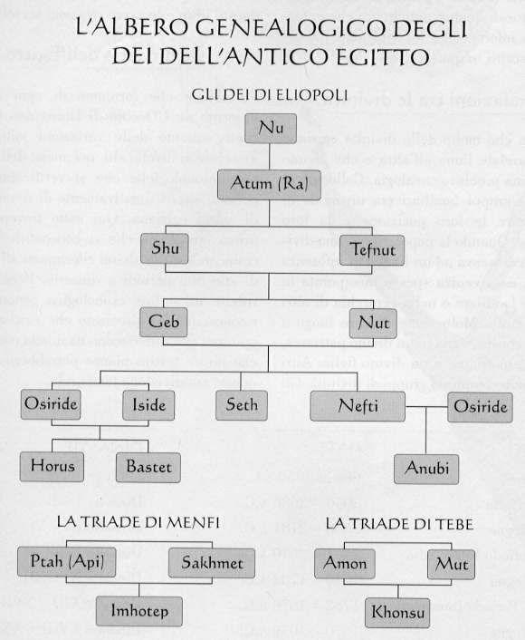 albero genealogico divinità egizie - Cerca con Google