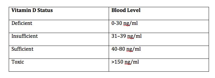 My doctors and I test blood levels of vitamin D on everyone we see in our clinic. When the results come in, two things happen: 1. Pretty much everyone is low in vitamin D. 2. Pretty much everyone is shocked that they are low in vitamin D.