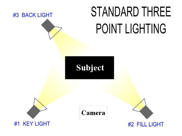 Lighting Point Diagram