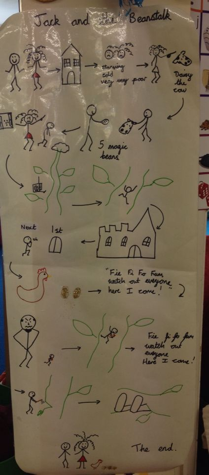 Jack and the beanstalk story map
