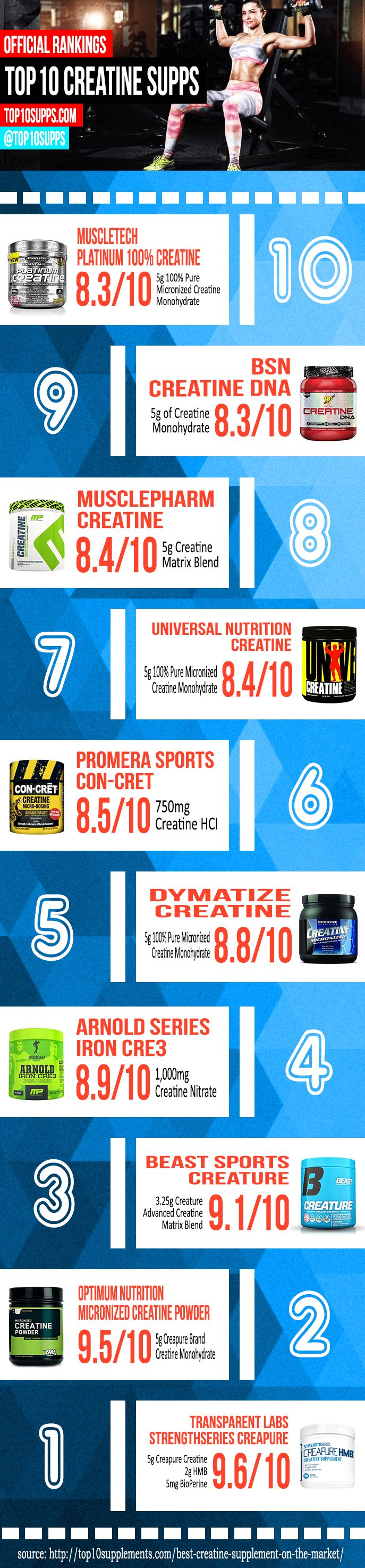 Top 10 Creatine Supplements Infographic