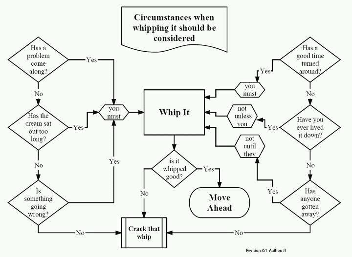 software for creating flowcharts?
