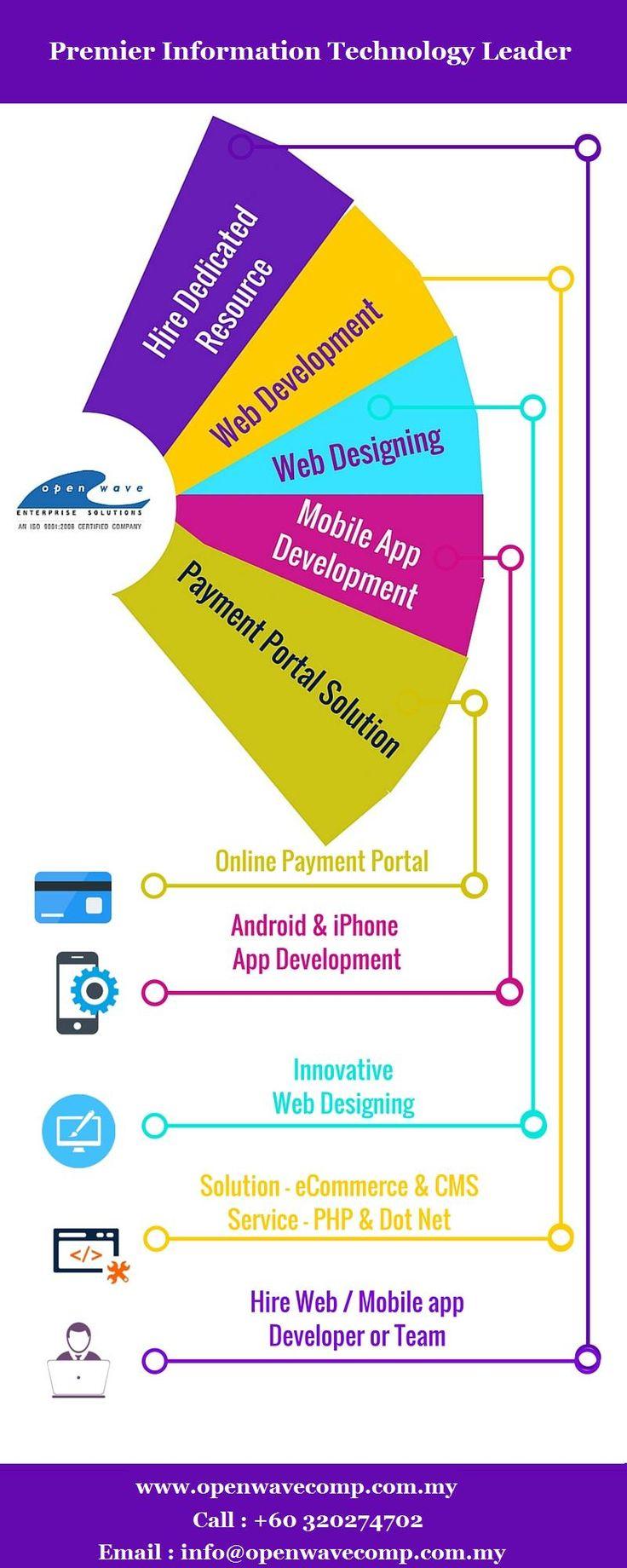 #Web and #Mobile Application Development in Kuala Lumpur | Malaysia - http://www.openwavecomp.com.my/