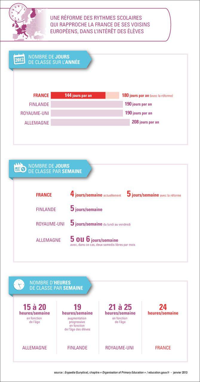 Rythmes scolaires : comparaison France-voisins européens