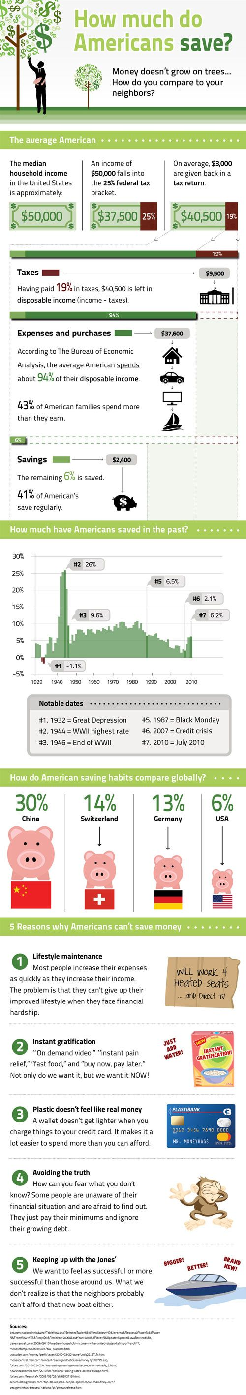 58 best summer saving images on pinterest frugal personal finance this is a really interesting infographic about how much americans save compared to our global neighbors fandeluxe Choice Image