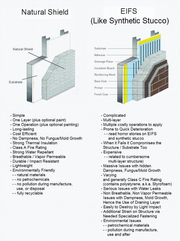 Natural Shield Vs Eifs Like Synthetic Stucco Stucco