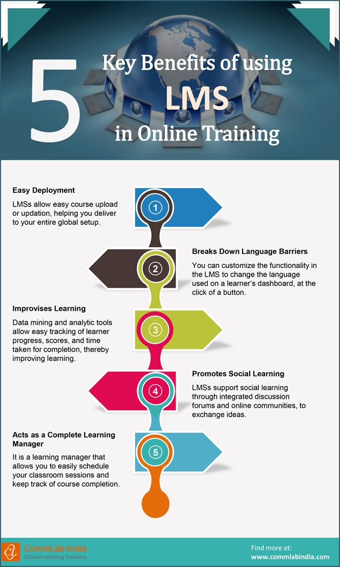 5 Key Benefits that LMSs Offer to Online Training[Infographic]