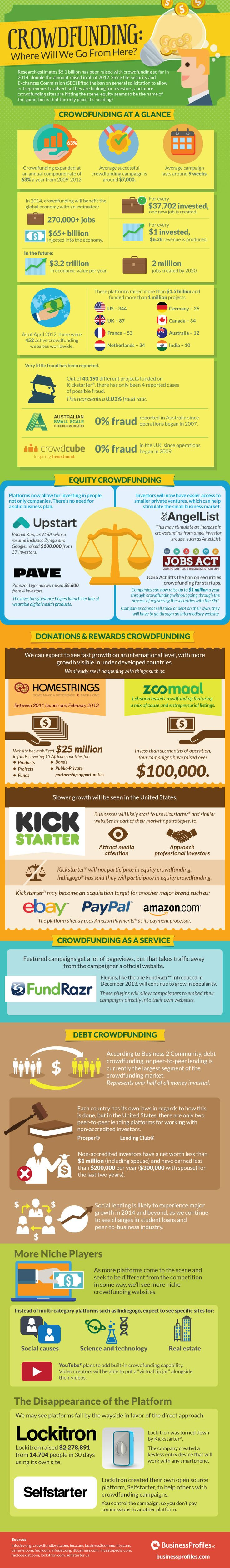Crowdfunding: Where Will We Go From Here? #infographic #Crowdfunding #Business #SmallBusiness #startup