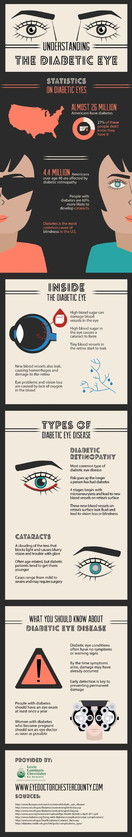 Diabetes Awareness Month - Eye disease (diabetic retinopathy): most people with diabetes will develop some form of eye disease (retinopathy) causing reduced vision or blindness. Consistently high levels of blood glucose, together with high blood pressure and high cholesterol, are the main causes of retinopathy. It can be managed through regular eye checks and keeping glucose and lipid levels at or close to normal.