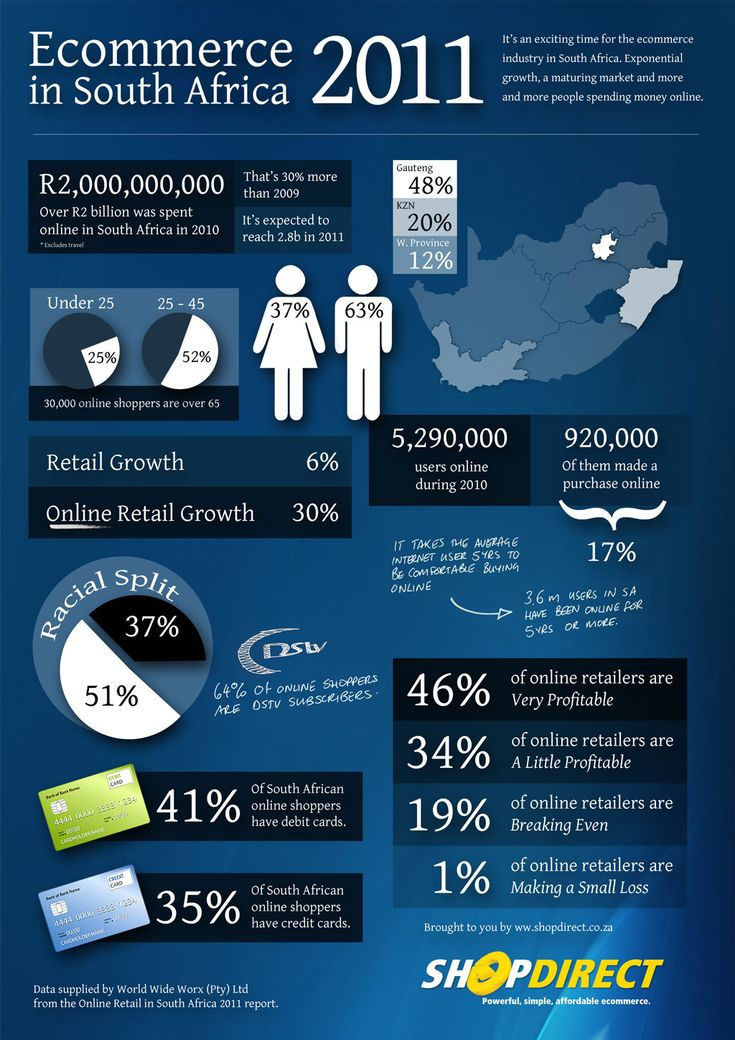 eCommerce in South Africa 2011 [INFOGRAPHIC]