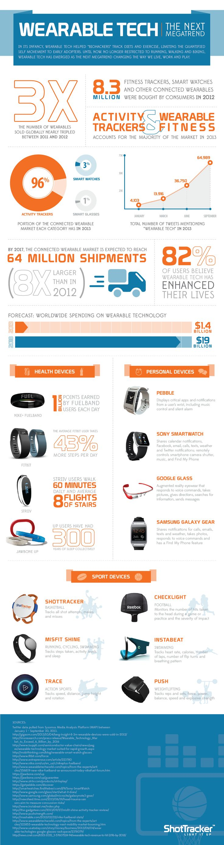 Infographic: Wearables #health #healthtech #wearablehealthtech