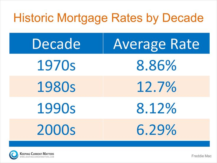 Historic Mortgage Rates By Decade | Keeping Current Matters Davidalderman.evusa.com