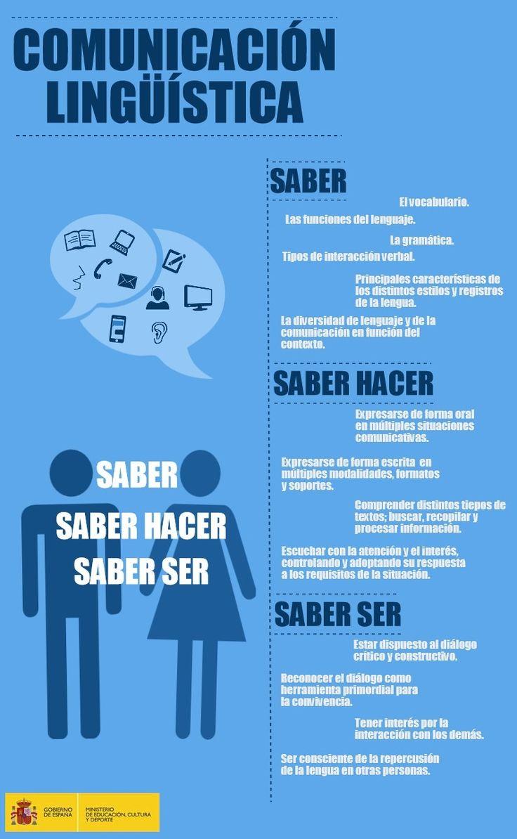 """comunicacion linguistica """"comunicación lingüística"""" - Buscar con Google"""