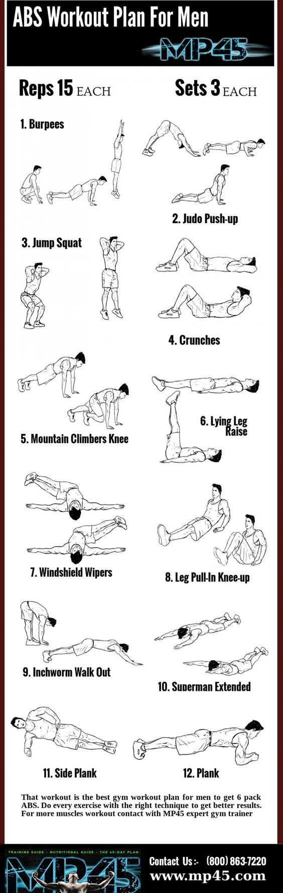 In my ABS workout plan has 10 exercises I do each and every exercise with 3 sets and do 10 reps for every exercise set. I always focus on how I complete my exercise sets because a right technique will help you to grow as muscle fast.