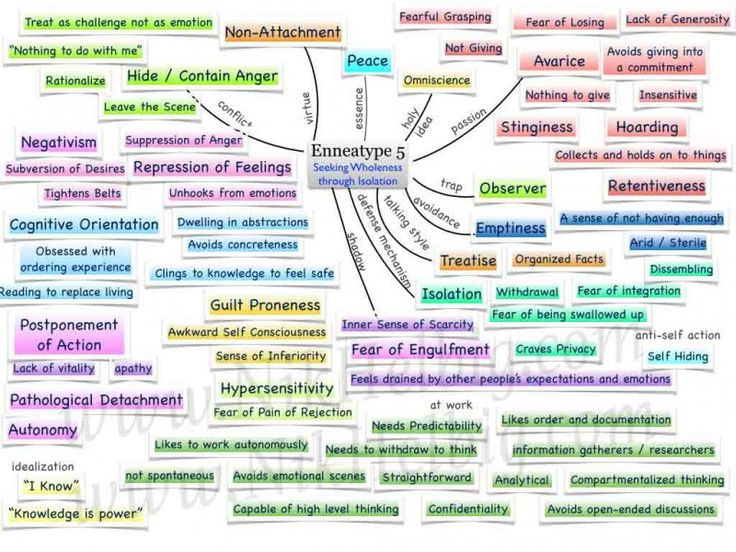 117 best mind mapping visual thinking brainstorming images on enneagram type 5 mind map haha i have a knowledge is power board altavistaventures Choice Image