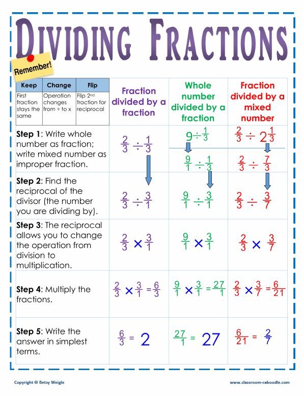 One glance at this chart helps your kids remember the key steps in dividing fractions. Having a visual definition for students is a must on this topic!