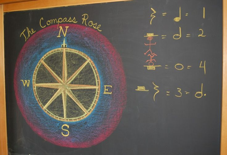 Waldorf 4th Grade Local Geography The Compass Rose