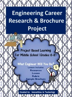 instructions for doing a career research project Everything you need to know about the the big fifth grade research poject i don't mention the research project until the students have enough background to feel instructions for three sided display boards.
