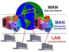 LAN: Local Area Network - de draadloze versie wordt WLAN genoemd. //                                                                                      MAN: Metropolitan Area Network //                                                    WAN: Wide Area Network //                                          Er zijn nog andere netwerken:                         PAN: Personal Area Network                               CAN: Campus Area Network                              GAN: Global Area Network