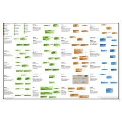 GoF Design Patterns Poster