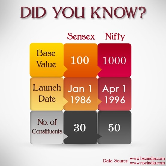 Here are a few facts about the BSE Sensex & CNX Nifty