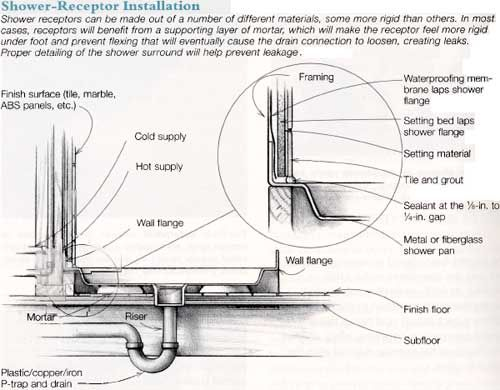 215 best images about plumbing on pinterest toilets the for Master bathroom plumbing diagram