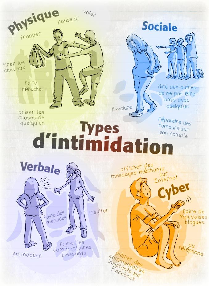 Types d'intimidation