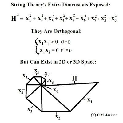 GM Jackson Physics and Mathematics: Are String Theory's Extra Dimensions Real?