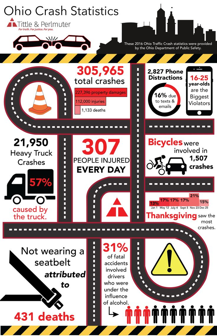 Contact us today for a free case review. Ohio Vehicle Crash Statistics for 2016 #CarAccidents | Car