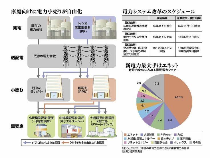 小売り全面自由化、新電力本命は東京ガス   週刊東洋経済(ビジネス)   東洋経済オンライン   新世代リーダーのためのビジネスサイト